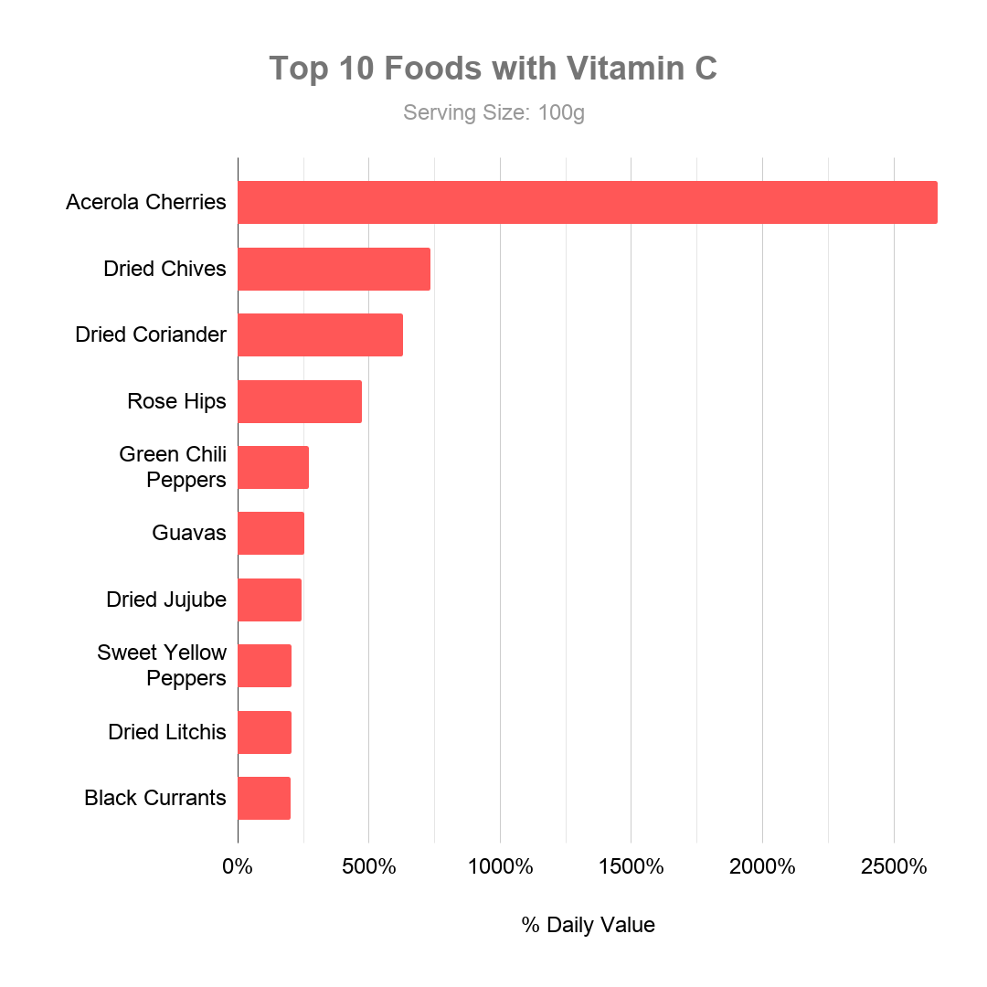 Top 10 Foods with Vitamin C