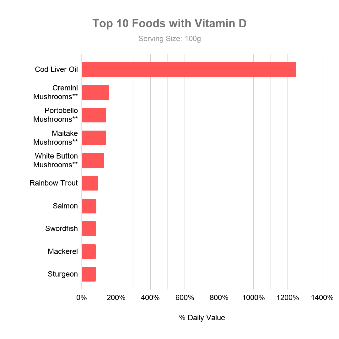 Top 10 Foods with Vitamin D