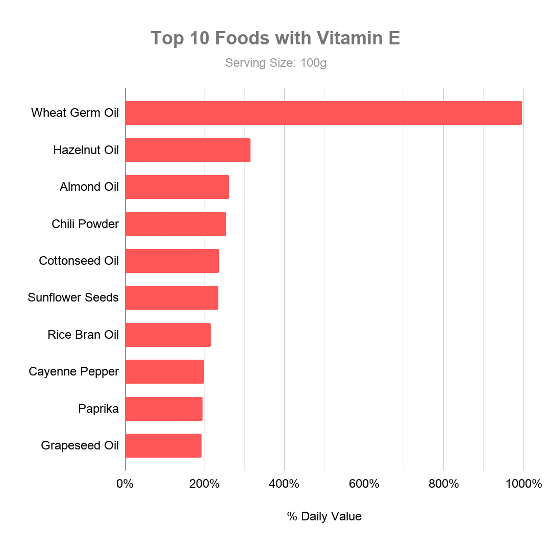 Top 10 Foods with Vitamin E