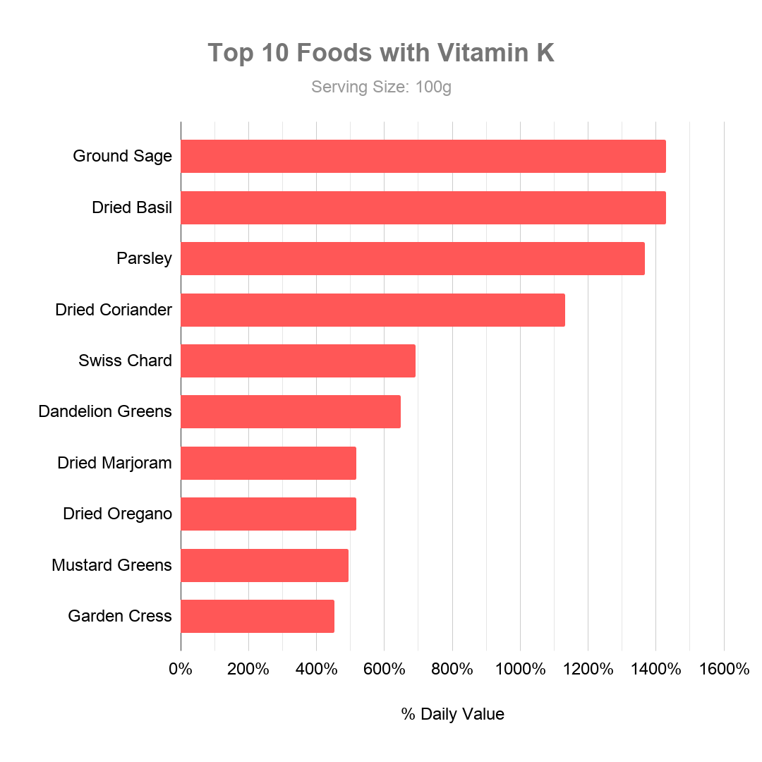 Top 10 Foods with Vitamin K